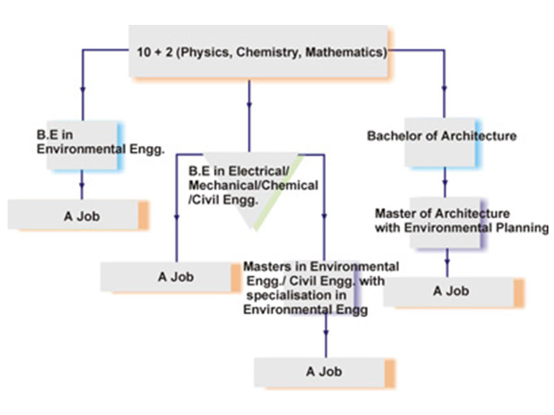 Career-Road-Map-for-Architecture-and-Engineering